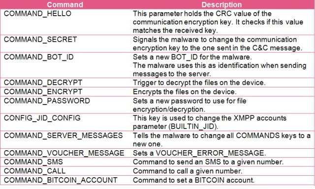 Android ransomware uses XMPP chat to call home, claims it's from NSA