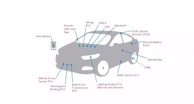 Intel Announces the Automotive Security Review Board (ASRB) to Take On Car Hackers