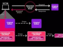 The attack pattern of OnionDuke, one of the many tools in the Russian cyberespionage group The Dukes' tookit.
