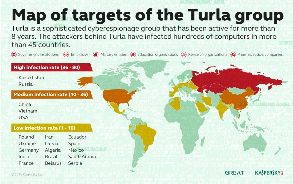 Turla APT Group Abusing Satellite Internet Links