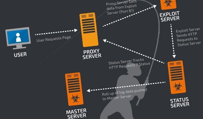 Cisco shuts down million-dollar ransomware operation