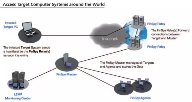 FinFisher Spyware Becomes More Popular Among Government Agencies