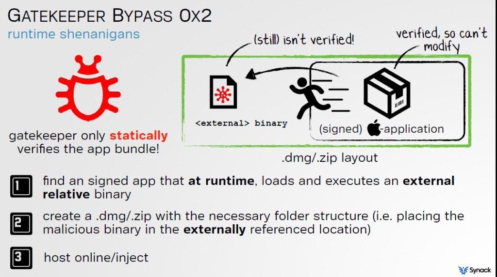 Apple Gatekeeper Bypass Opens Door for Malicious Code
