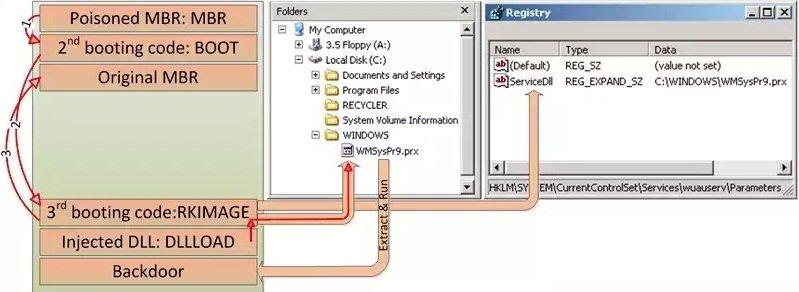 HDRoot Bootkit Impersonates Microsoft's Net Command