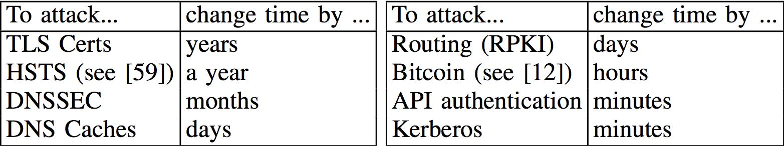 ntp-attacks