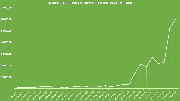Evolution of XML-RPC amplified brute-force attacks