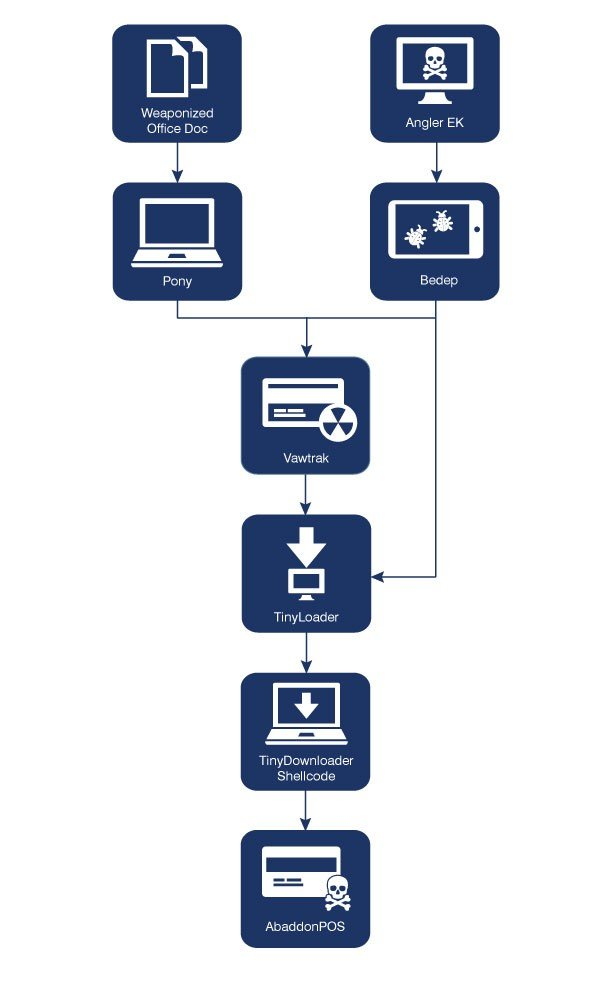 pos-malware-spread-via-weaponized-microsoft-word-documents-496155-3