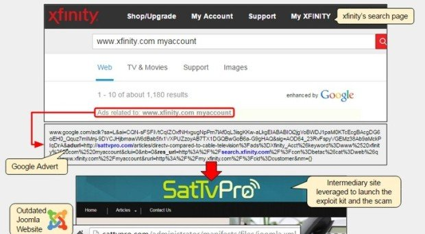 Comcast Users Hit by Malvertising, Exploit Kit, Tech Support Scam in One Go