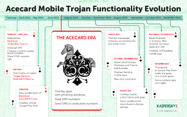 Acecard - One of Today's Most Dangerous Android Trojans