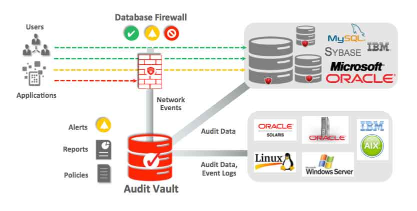 database-security