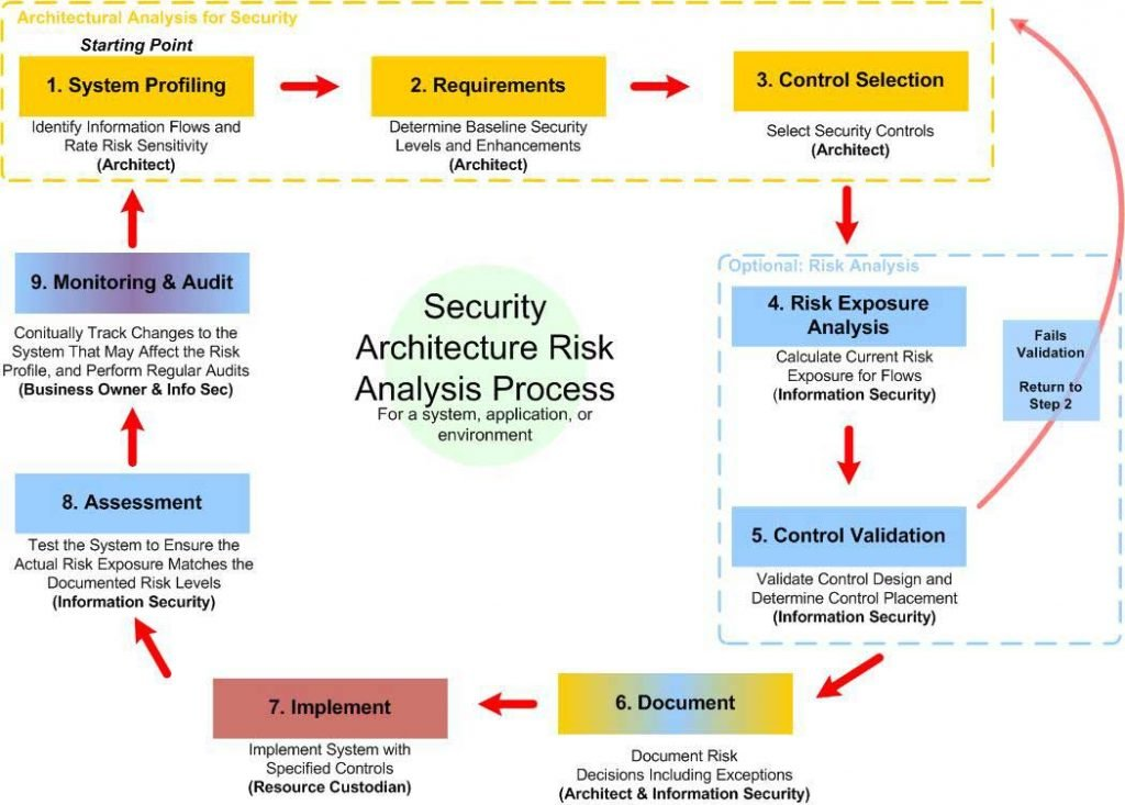 security risk management essay Security and risk management: an introduction security risk management is a part of risk management process mass production, mechanization and complex industrial activities involving, energy, chemicals and mining necessitated management of risks related to accidents, fire and hazardous health conditions.