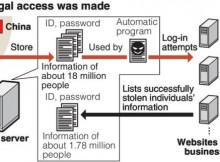 18 million stolen IDs discovered on server / Criminals in China got illegal access