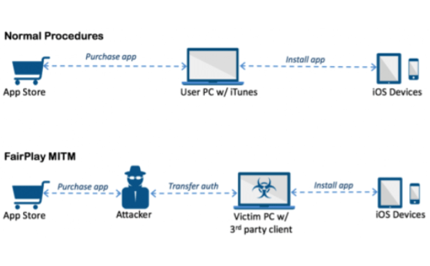 AceDeceiver: First iOS Trojan Exploiting Apple DRM Design Flaws to Infect Any iOS Device
