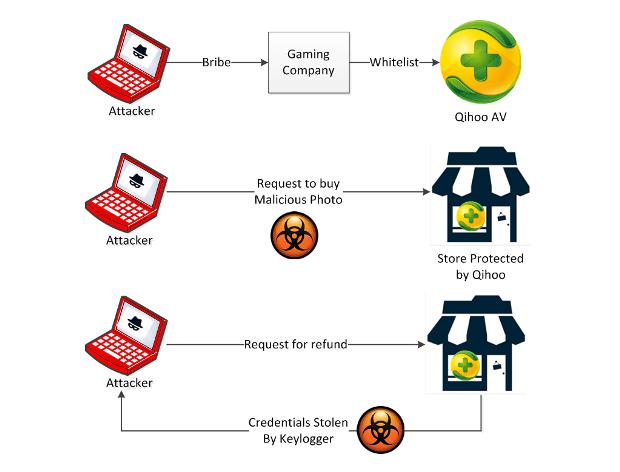 Qihoo 360: Just the Tip of the Whitelisted Malware Iceberg