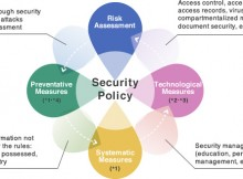 data security management system
