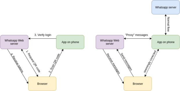 HIJACKING WHATSAPP ACCOUNTS USING WHATSAPP WEB