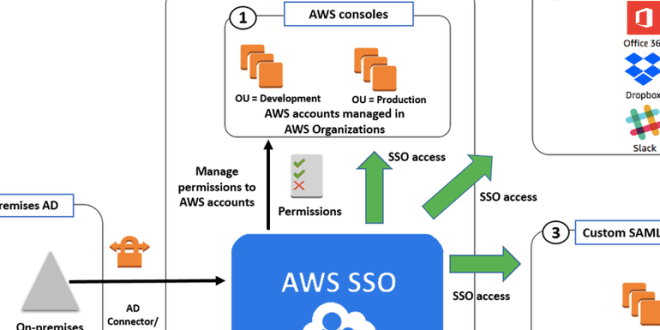 Amazon launches single sign-on service for AWS cloud