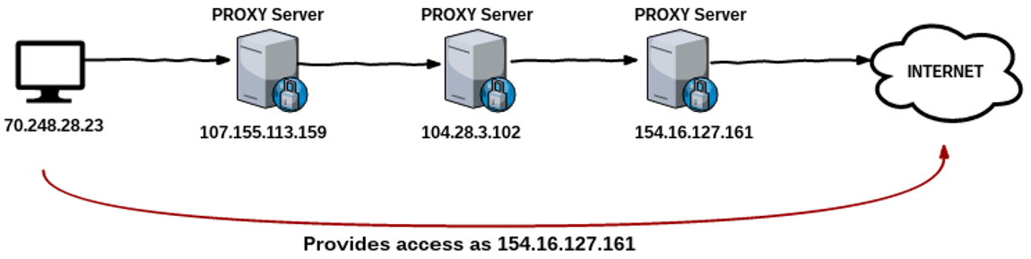 EVADE USING PROXYCHAINS AND DETECT ABNORMALITIES