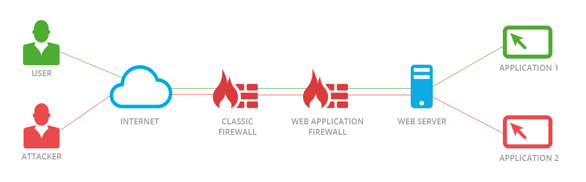 Detect Web Application Firewall (WAF) before you attack