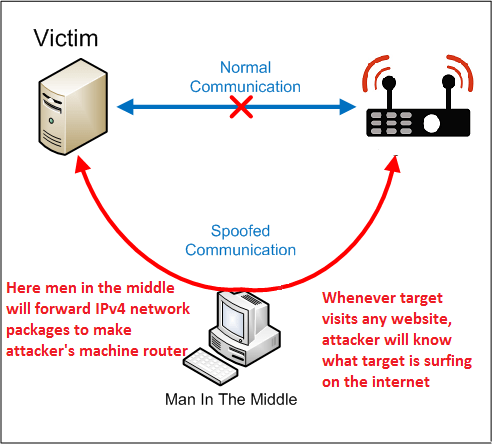 Monitor traffic using MITM (Man in the middle attack)