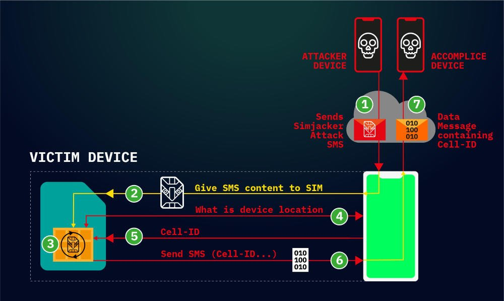 SMS critical vulnerability to hack any mobile