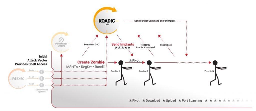 Koadic Diagram