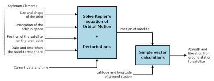 satellite tracking program