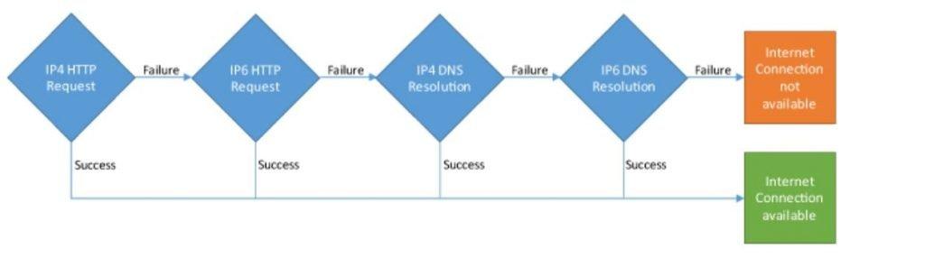 NCSI Diagram
