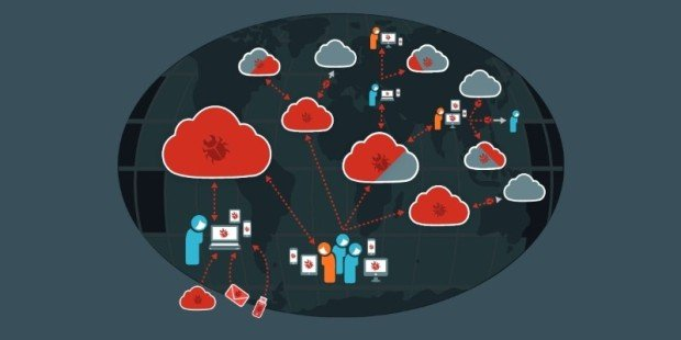 Malware Jumps from PC to PC via Cloud Sync Apps