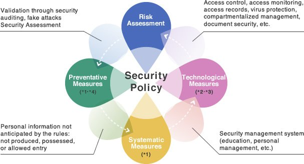 How to implement data security management system