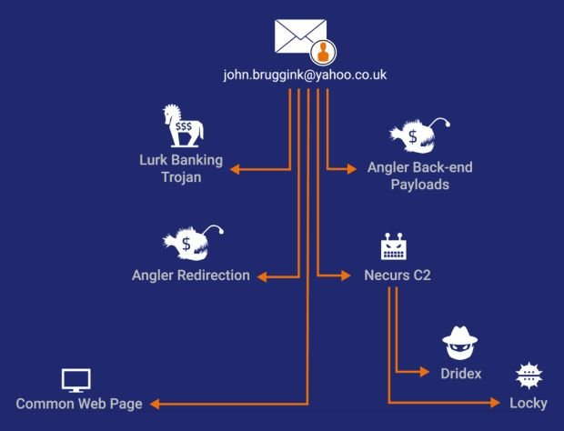 there-is-a-connection-between-the-lurk-arrests-angler-and-the-necurs-botnet-506164-2